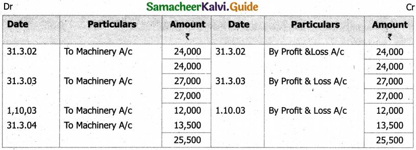 Samacheer Kalvi 11th Accountancy Guide Chapter 10 Depreciation Accounting 44