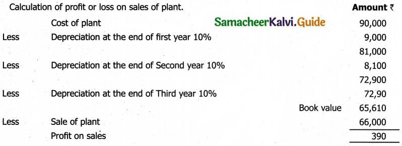 Samacheer Kalvi 11th Accountancy Guide Chapter 10 Depreciation Accounting 45