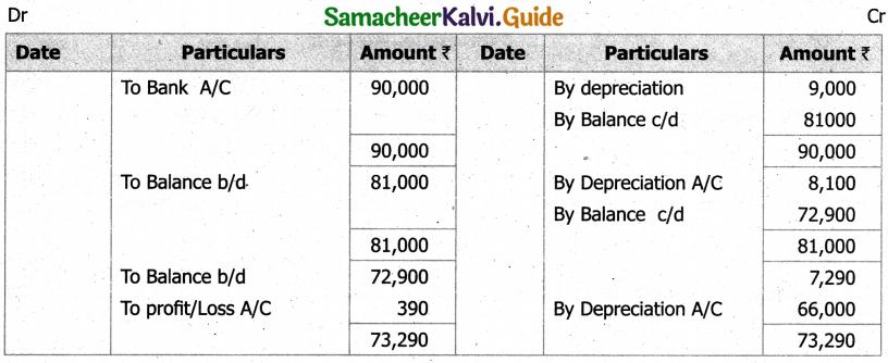 Samacheer Kalvi 11th Accountancy Guide Chapter 10 Depreciation Accounting 46