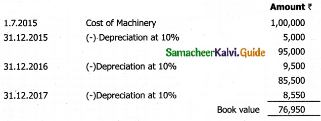 Samacheer Kalvi 11th Accountancy Guide Chapter 10 Depreciation Accounting 47