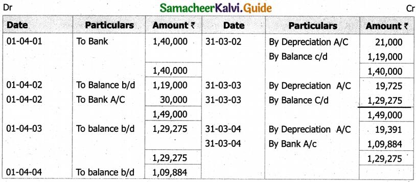 Samacheer Kalvi 11th Accountancy Guide Chapter 10 Depreciation Accounting 51