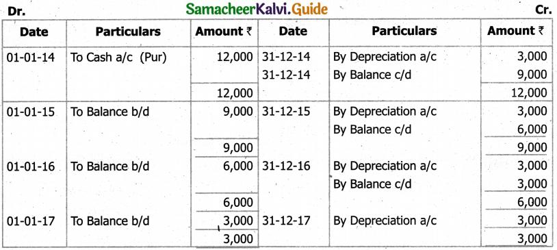 Samacheer Kalvi 11th Accountancy Guide Chapter 10 Depreciation Accounting 54