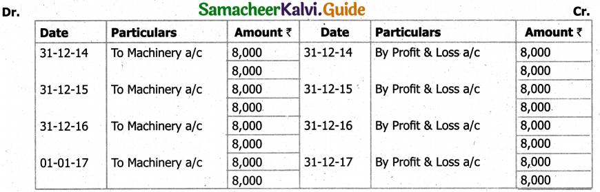 Samacheer Kalvi 11th Accountancy Guide Chapter 10 Depreciation Accounting 56
