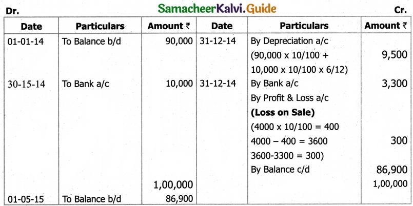 Samacheer Kalvi 11th Accountancy Guide Chapter 10 Depreciation Accounting 59