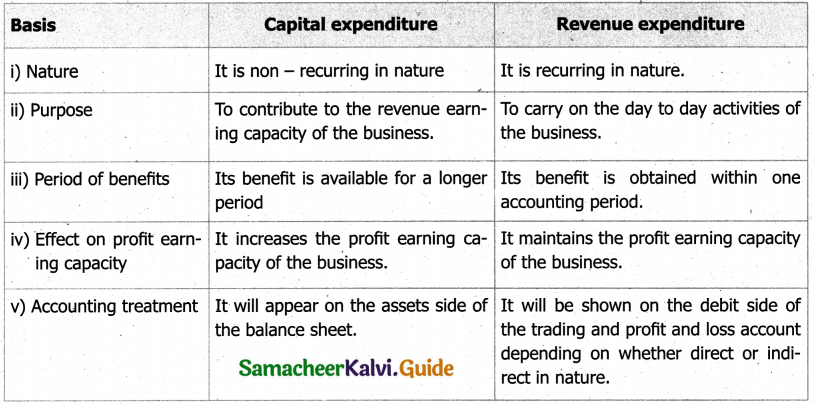 Samacheer Kalvi 11th Accountancy Guide Chapter 11 Capital and Revenue Transactions 1