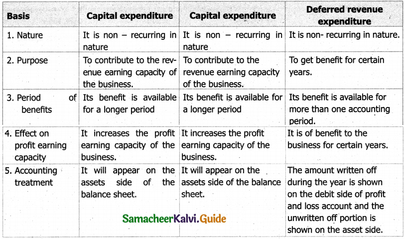 Samacheer Kalvi 11th Accountancy Guide Chapter 11 Capital and Revenue Transactions 3