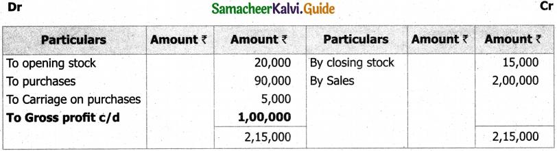 Samacheer Kalvi 11th Accountancy Guide Chapter 12 Final Accounts of Sole Proprietors – I 12