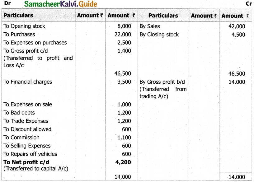 Samacheer Kalvi 11th Accountancy Guide Chapter 12 Final Accounts of Sole Proprietors – I 27
