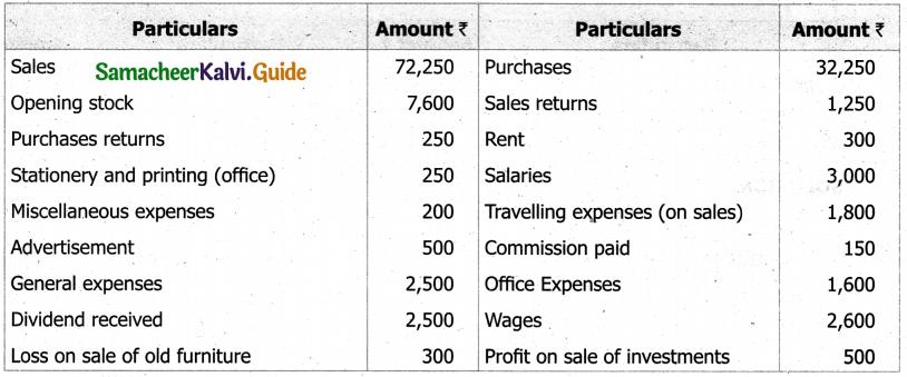 Samacheer Kalvi 11th Accountancy Guide Chapter 12 Final Accounts of Sole Proprietors – I 28