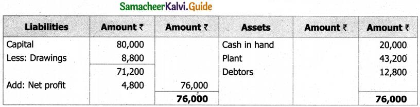 Samacheer Kalvi 11th Accountancy Guide Chapter 12 Final Accounts of Sole Proprietors – I 31