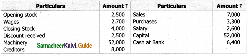Samacheer Kalvi 11th Accountancy Guide Chapter 12 Final Accounts of Sole Proprietors – I 32