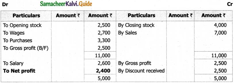 Samacheer Kalvi 11th Accountancy Guide Chapter 12 Final Accounts of Sole Proprietors – I 33