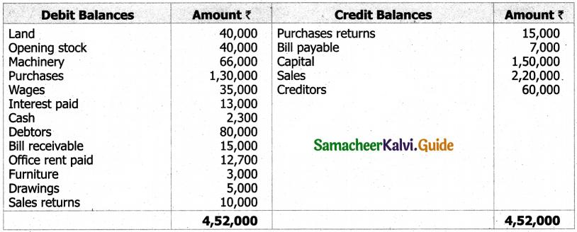 Samacheer Kalvi 11th Accountancy Guide Chapter 12 Final Accounts of Sole Proprietors – I 35