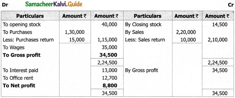 Samacheer Kalvi 11th Accountancy Guide Chapter 12 Final Accounts of Sole Proprietors – I 36