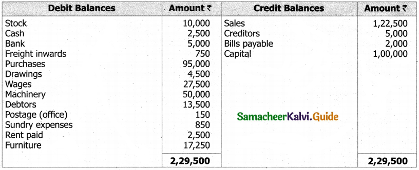 Samacheer Kalvi 11th Accountancy Guide Chapter 12 Final Accounts of Sole Proprietors – I 38