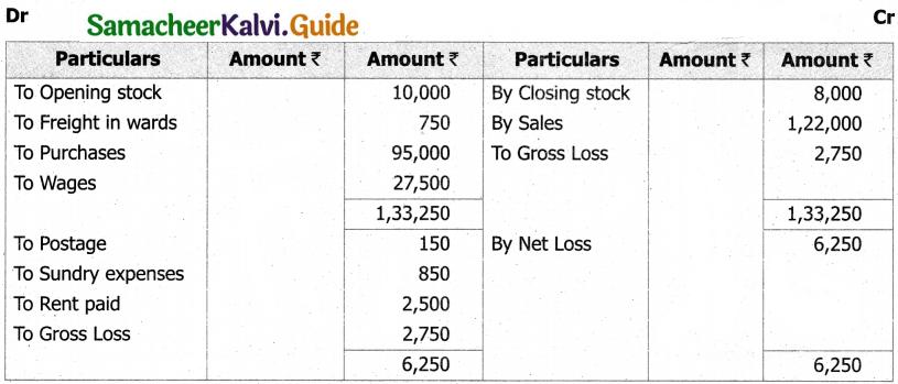 Samacheer Kalvi 11th Accountancy Guide Chapter 12 Final Accounts of Sole Proprietors – I 39