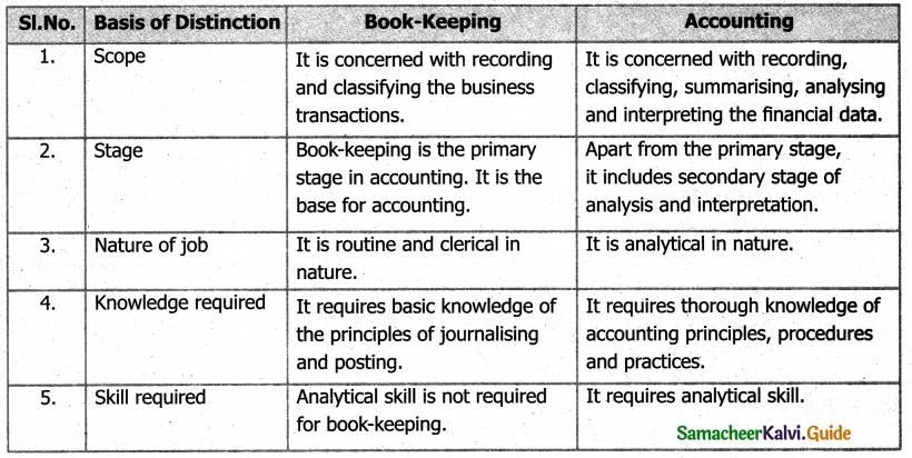 Samacheer Kalvi 11th Accountancy Guide Chapter 2 Conceptual Framework of Accounting 1