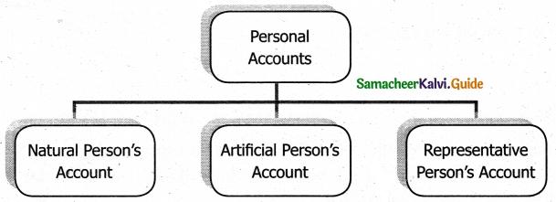 Samacheer Kalvi 11th Accountancy Guide Chapter 3 Books of Prime Entry 1
