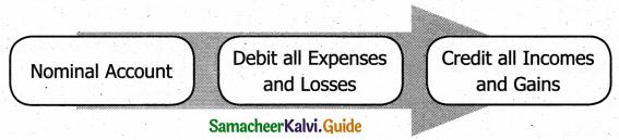 Samacheer Kalvi 11th Accountancy Guide Chapter 3 Books of Prime Entry 2