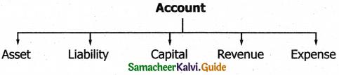 Samacheer Kalvi 11th Accountancy Guide Chapter 3 Books of Prime Entry 4
