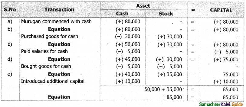 Samacheer Kalvi 11th Accountancy Guide Chapter 3 Books of Prime Entry 6