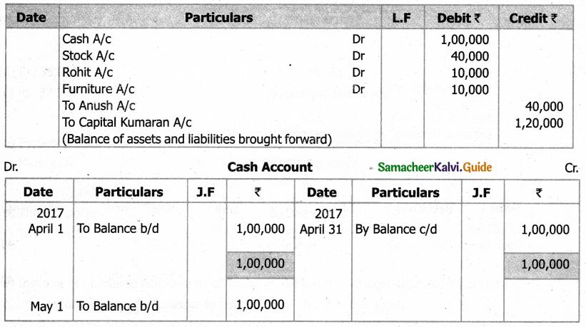 Samacheer Kalvi 11th Accountancy Guide Chapter 4 Ledger 14