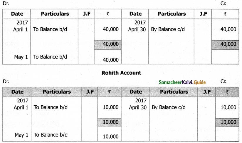 Samacheer Kalvi 11th Accountancy Guide Chapter 4 Ledger 15