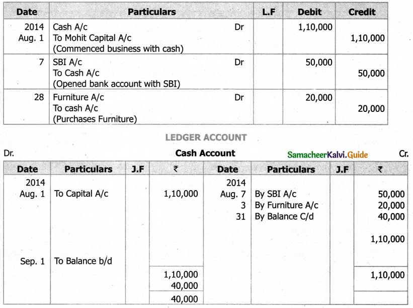 Samacheer Kalvi 11th Accountancy Guide Chapter 4 Ledger 19