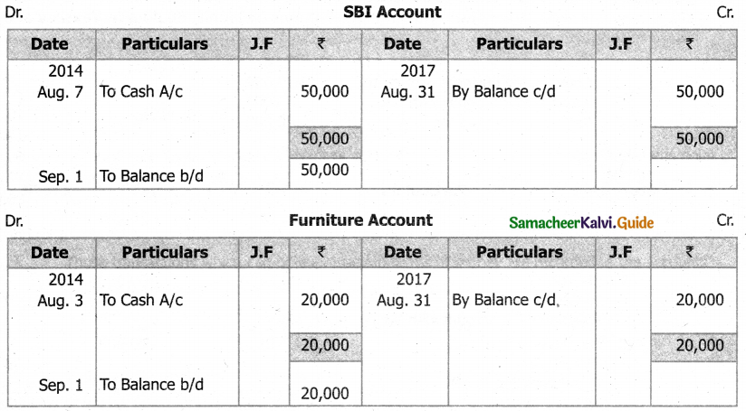 Samacheer Kalvi 11th Accountancy Guide Chapter 4 Ledger 21