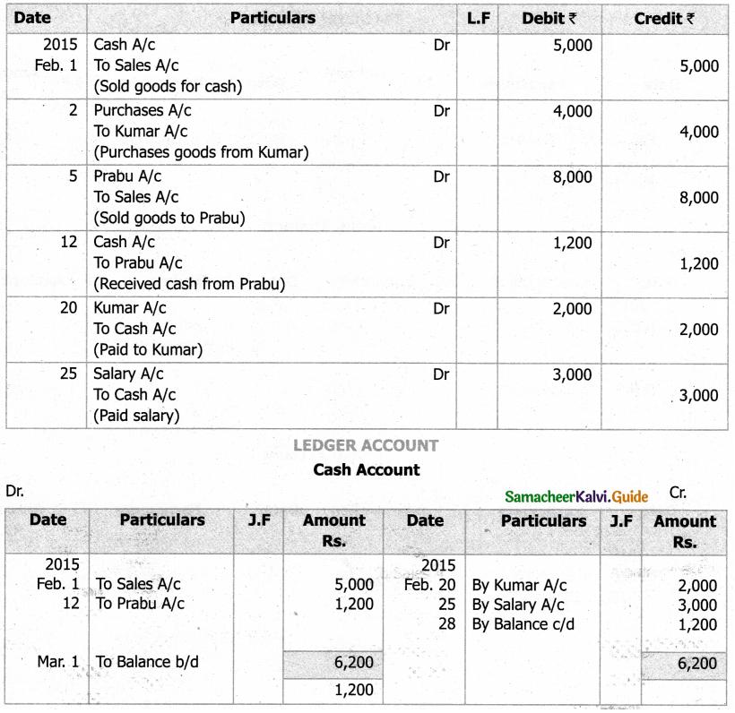 Samacheer Kalvi 11th Accountancy Guide Chapter 4 Ledger 30