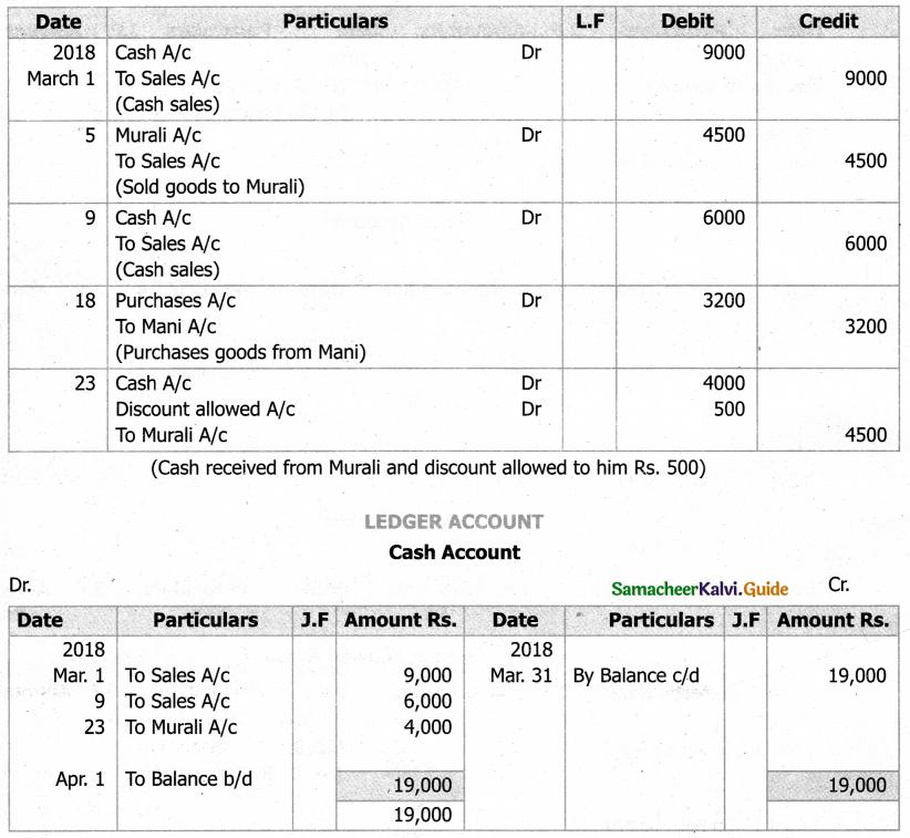 Samacheer Kalvi 11th Accountancy Guide Chapter 4 Ledger 42