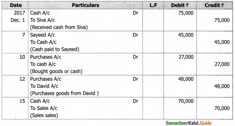 Samacheer Kalvi 11th Accountancy Guide Chapter 4 Ledger 68