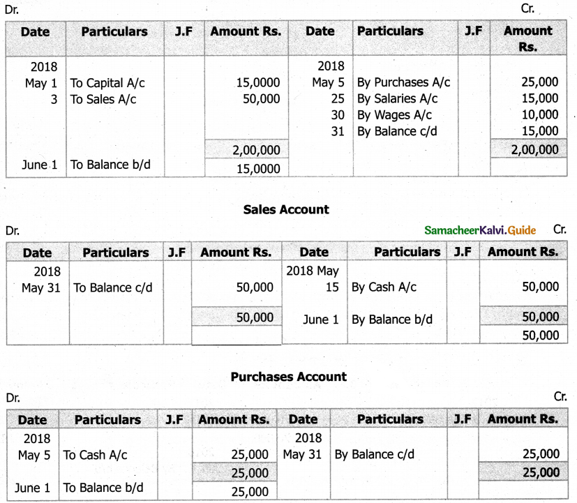 Samacheer Kalvi 11th Accountancy Guide Chapter 4 Ledger 72
