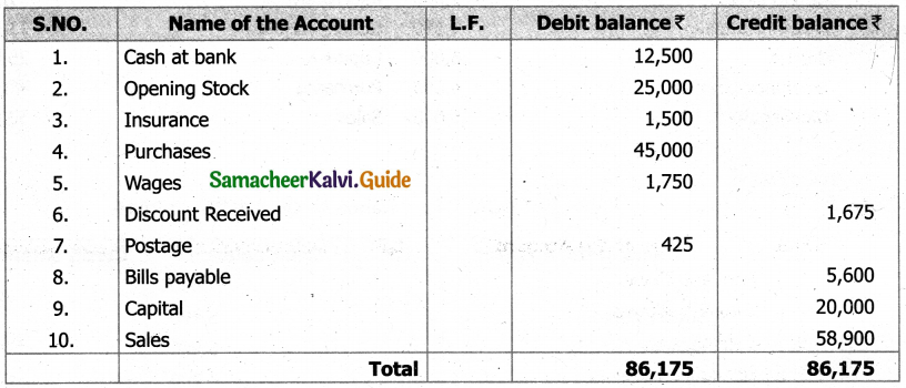 Samacheer Kalvi 11th Accountancy Guide Chapter 5 Trial Balance 12