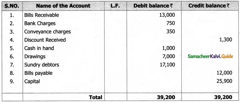 Samacheer Kalvi 11th Accountancy Guide Chapter 5 Trial Balance 14
