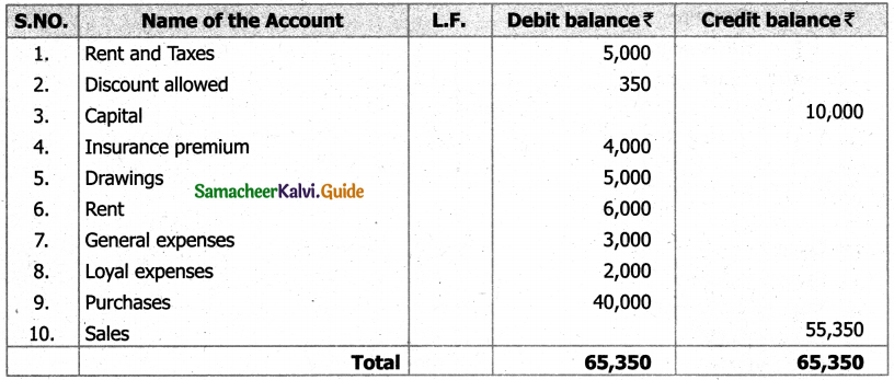Samacheer Kalvi 11th Accountancy Guide Chapter 5 Trial Balance 16
