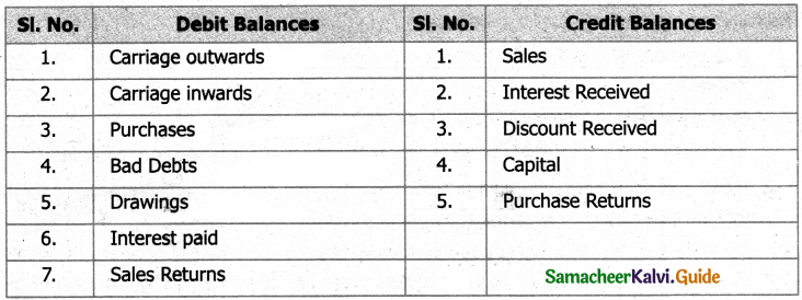 Samacheer Kalvi 11th Accountancy Guide Chapter 5 Trial Balance 2