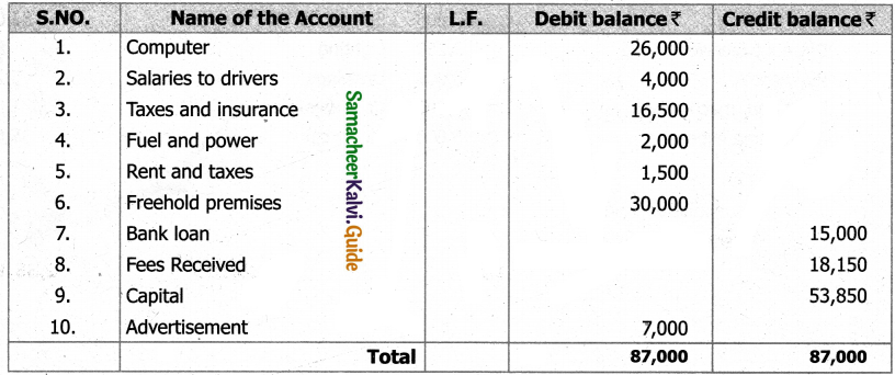 Samacheer Kalvi 11th Accountancy Guide Chapter 5 Trial Balance 20