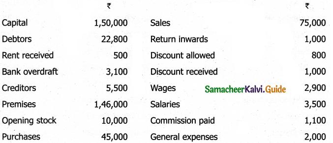 Samacheer Kalvi 11th Accountancy Guide Chapter 5 Trial Balance 21