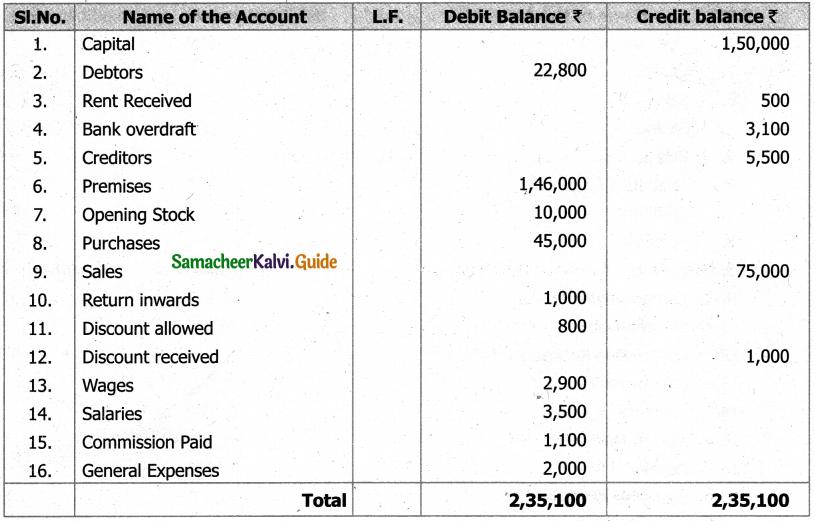Samacheer Kalvi 11th Accountancy Guide Chapter 5 Trial Balance 22