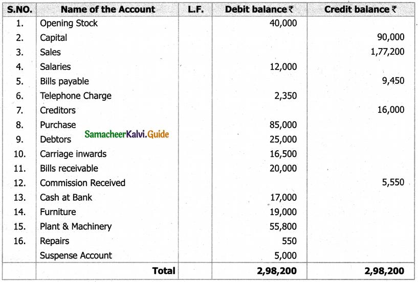 Samacheer Kalvi 11th Accountancy Guide Chapter 5 Trial Balance 24