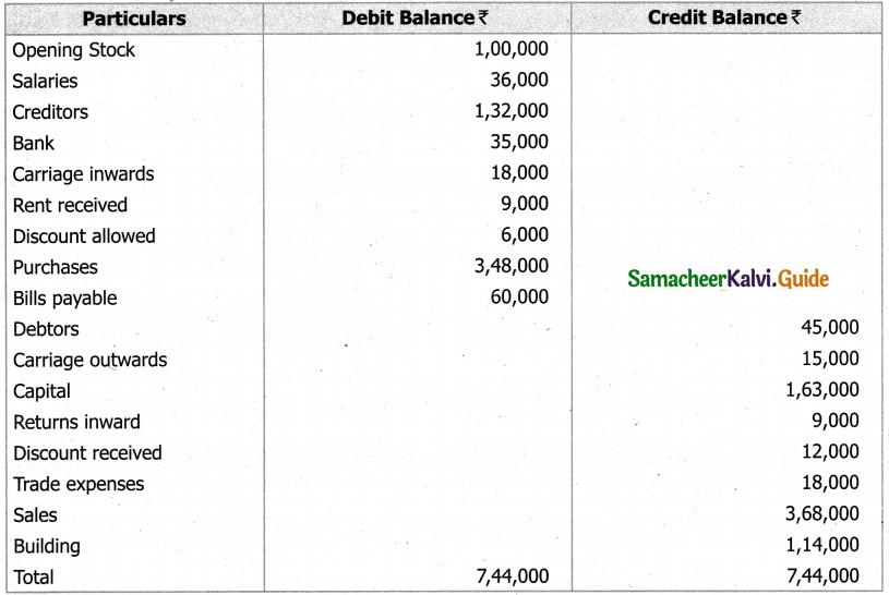 Samacheer Kalvi 11th Accountancy Guide Chapter 5 Trial Balance 27