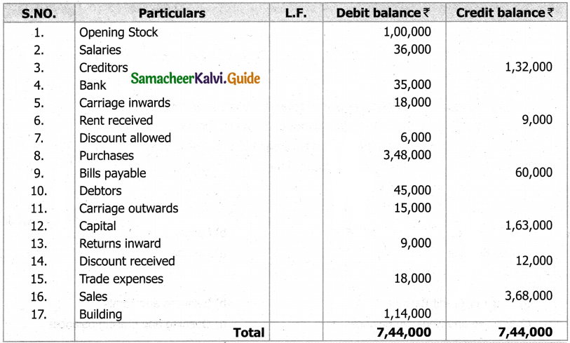 Samacheer Kalvi 11th Accountancy Guide Chapter 5 Trial Balance 28