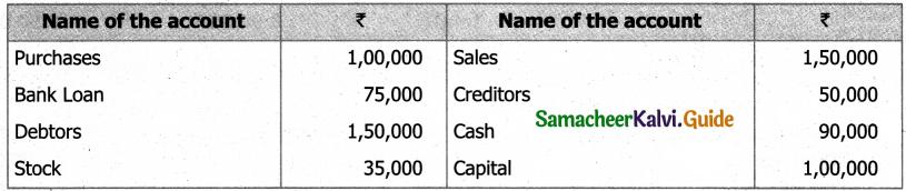 Samacheer Kalvi 11th Accountancy Guide Chapter 5 Trial Balance 3