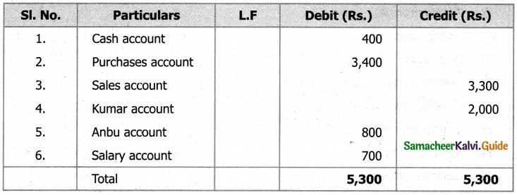 Samacheer Kalvi 11th Accountancy Guide Chapter 5 Trial Balance 33
