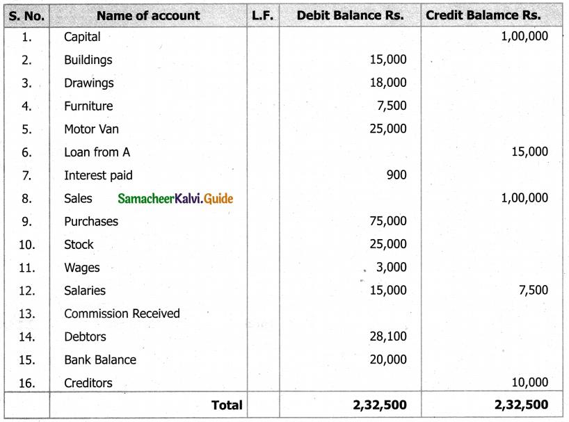 Samacheer Kalvi 11th Accountancy Guide Chapter 5 Trial Balance 35