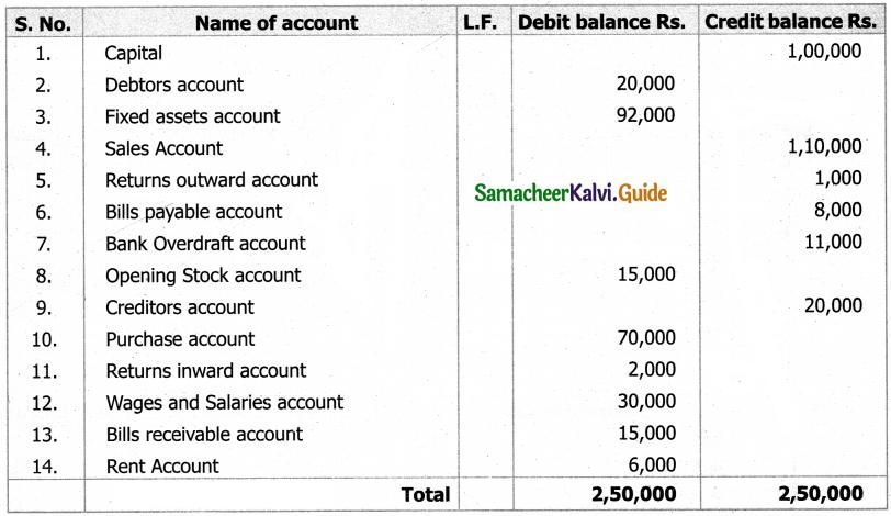 Samacheer Kalvi 11th Accountancy Guide Chapter 5 Trial Balance 49
