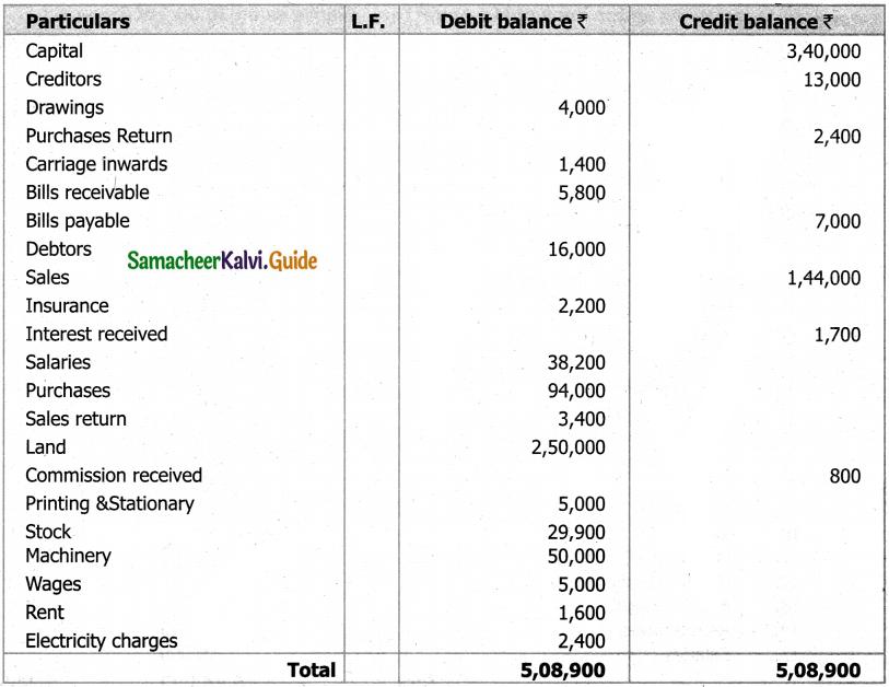 Samacheer Kalvi 11th Accountancy Guide Chapter 5 Trial Balance 55