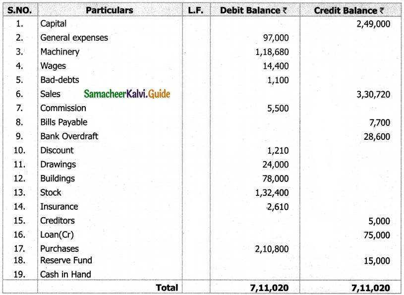 Samacheer Kalvi 11th Accountancy Guide Chapter 5 Trial Balance 59