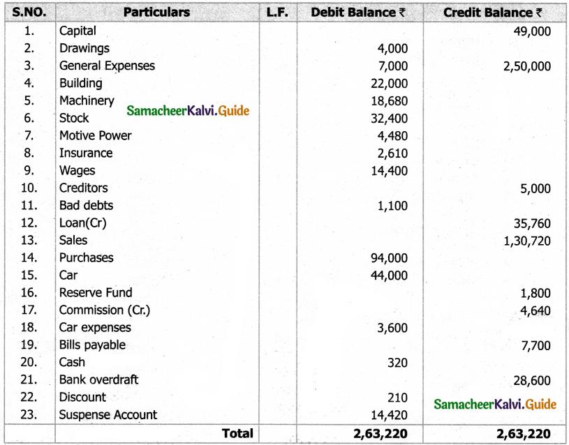 Samacheer Kalvi 11th Accountancy Guide Chapter 5 Trial Balance 63